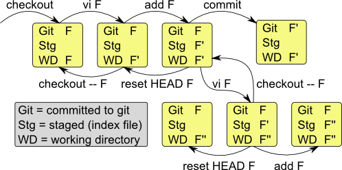File transitions in Git