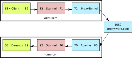 SSH through Apache and Stunnel