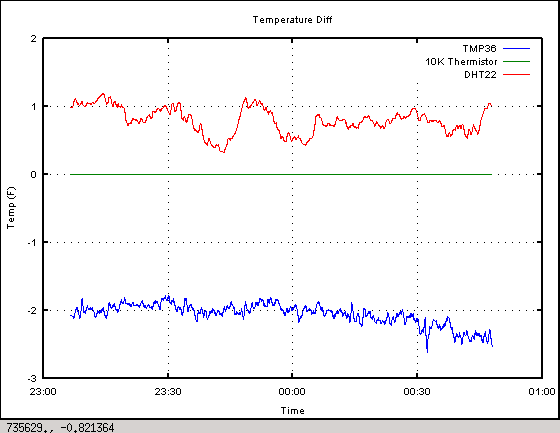 Deltas between different temperature sensors.