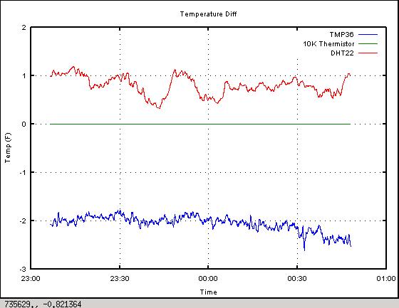 Deltas between different temperature sensors.